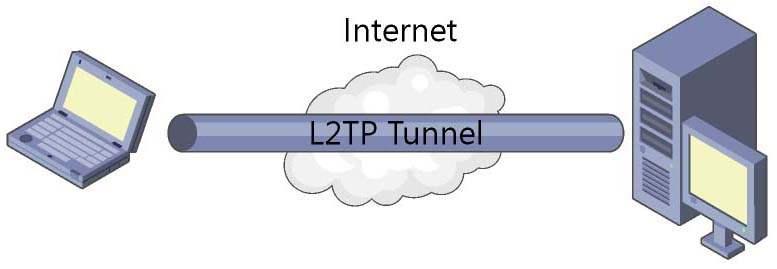 L2TP vpn configuration