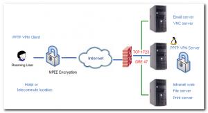 PPTP vpn configuration