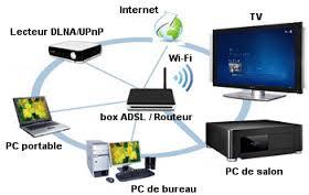 réseau domestique
