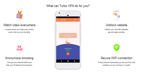 Avis sur Turbo VPN
